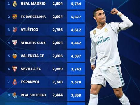 All-Time LA Liga Table As Real Madrid Tops The Ranking