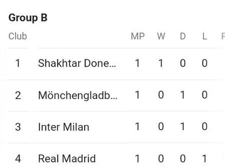 Madrid and Chelsea in FOURTH-here is how the Champions league groups look after the first matches