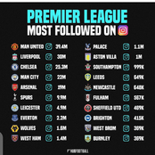 Manchester United is The Premier Leagues Team With Highest Followers on Instagram