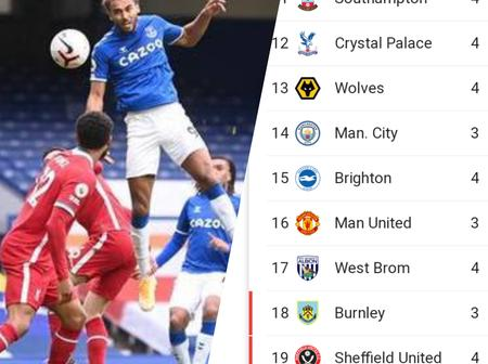 After Liverpool Played 2-2 Draw With Everton Today, This Is How The EPL Table Looks Like (Photos)