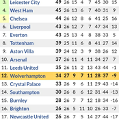 How the Premier League Table has Changed After Manchester City Won 4-1 & Everton 1-0 Victory