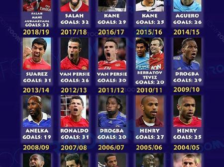 Thierry Henry Dominates List Of The Last 20 Premier League Top Goalscorers