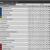 After Leeds United Defeated Manchester City 2:1, This Is How The Premier League Table Now Looks Like