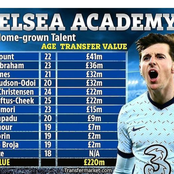 Mason Mount Is Most Valuable Home-Grown Chelsea Player, Check Out Other Players