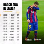What Is The Problem With Barca This Season? See The Points They Had After 8 Games In Last 9 Seasons