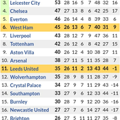 After All Sunday Premier League Matches were Played, See How the New EPL Table Looks Like