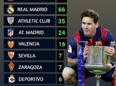 The 10 Spanish Clubs That Have Won The Most National Titles (La Liga and Copa Del Rey)