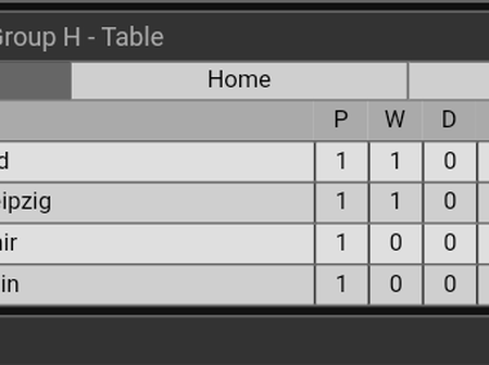 After Man United Beats PSG &Chelsea Played Draw With Sevilla, This Is How Their Table Now Looks Like