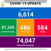 Covid-19: See The New Total Number Of Covid-19 Cases In Ghana Per Regions (Photos)