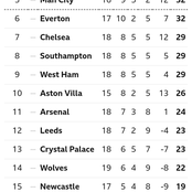 After Man United Drew 0-0 & Tottenham Won 3-1, This Is How The EPL Table Looks Like