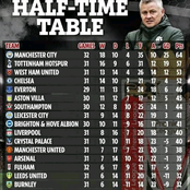 Premier League Half-Time Table Standings as Chelsea Moves Above Manchester United