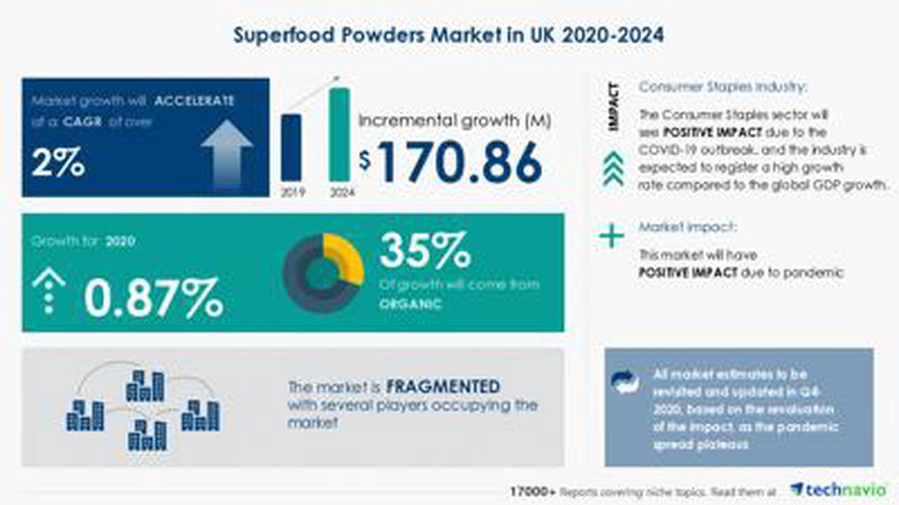 Superfood Powders Market In UK to Showcase Positive Market Impact During 2020-2024 due to COVID-19 Spread
