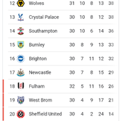 After Man City lost 1-2, See how the premier league table currently looks like.