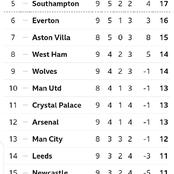 English Premier League Table After Yesterday's Matches