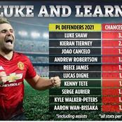 Top Five Best Left Back In English Premier League 2020/2021 Season So Far.