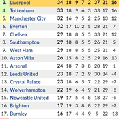 After Manchester United 0-0 Draw against Liverpool, See how the Premier League Table is
