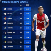 Most Valuable Players Outside The Top 5 Leagues