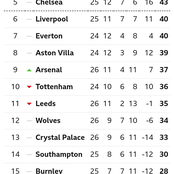 After Arsenal Won 3-1, See Their Current Position On The EPL Table