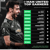 Manchester United Top Earners This season