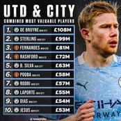 Pogba Ranked 6th On The List Of UTD & CITY Combined Most Valuable Players