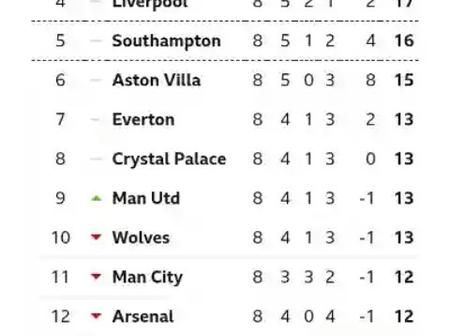 After Manchester United Beat West Brom 1-0, This is How The EPL Table Looks Like.
