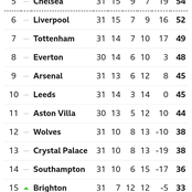 After Everton Drew 0-0 & Southampton Lost 3-0, This Is How The EPL Table Looks Like