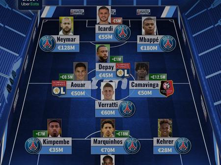 Checkout The Most Valuable Footballers In Ligue 1