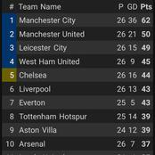 After Everton Beat Southampton 1-0, This Is How The EPL Table Looks Like.