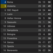 After AC Milan Won 2-0 Against Hellas Verona, See How The Seria A League Table Looks Like.