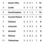 After Southampton beat Everton 2-0 at St Mary's Stadium, This is how The EPL Table Looks Like