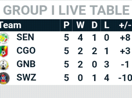 After the friday AFCON Qualf; Group I fixtures, this is how the AFCON Qualf Group I table looks like