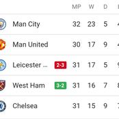 After West Ham Beat Leicester City 3-2, See Where They Climbed To On The EPL Table