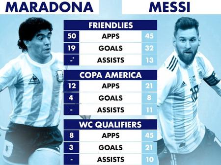 Head-To-Head Statistics For The Argentinian Legends: Lionel Messi And Diego Armando Maradonna