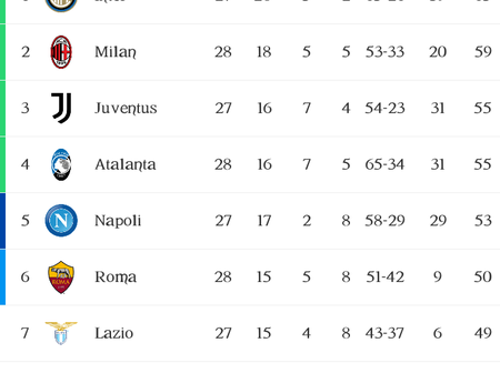Italian Série A Table, Top goalscorers and Playmakers after Matchday 28