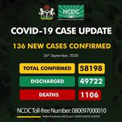 FCT not on the list as NCDC announced new cases of coronavirus