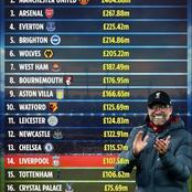 Ranked: Top 5 Football Clubs In English Premier League With Worst Net Spending Since 2017 Till Date.