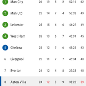 After Aston Villa Won Leeds 1-0, See How The EPL Table Has Changed