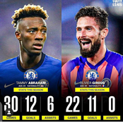 Tammy Abraham Compared To Oliver Giroud Based on Goals And Assists Records This season