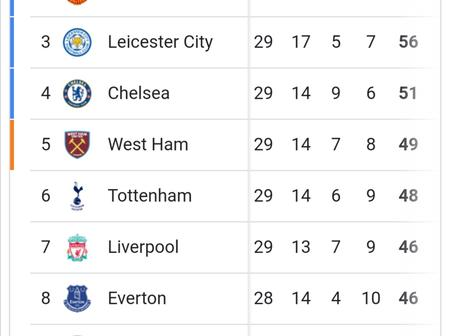 Can Liverpool finish top-four in the Premier League