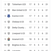 After Arsenal Drew 2-2, This Is How The PL (2) Table Looks Like