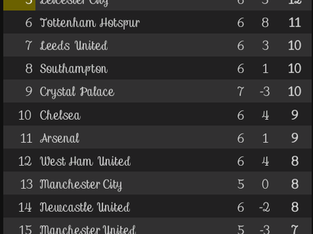 After Wolves vs Crystal Palace's game, This is how the EPL Table looks like