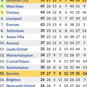 Huge Changes in the EPL Table After Leceister Drew 1-1 to Burnley & Astonvilla lost 1-0 to Sheffield