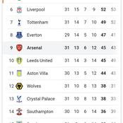 The EPL Table After Yesterday's Matches As Chelsea Lose Top Four Spot & Man Utd Close in On Man City