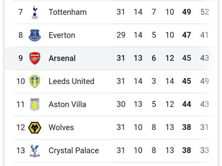 The EPL Table After Yesterday's Matches As Chelsea Lose Top Four Spot