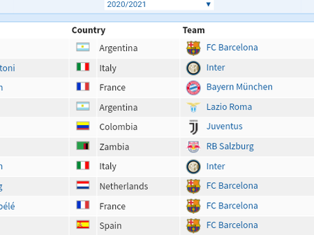 Current Top 10 UEFA Champions League Assist Leaders, After All Matches Have Been Played For Today