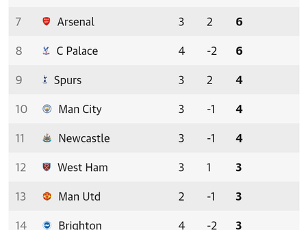 After Manchester City Drew 1-1 With Leeds United, This Is How The Premier League Table Looks