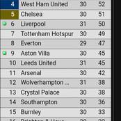 Check out how the EPL table look like after Manchester City loss to Leeds United today.