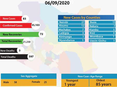 List of Counties and Sub-Counties that Recorded the New 83 COVID-19 cases