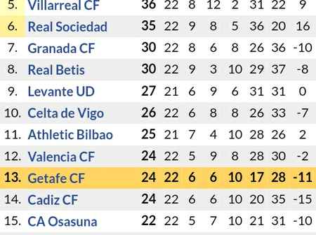 After Real Masrid Won 2-0 Over Getafe, See How the Laliga Table has Changed