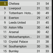 After Newcastle Won & West Ham Won Leicester 3-2 Today, See Where Chelsea Dropped on The EPL Table